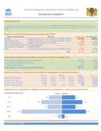 chiffres de la population concernée par le hcr au tchad résumé