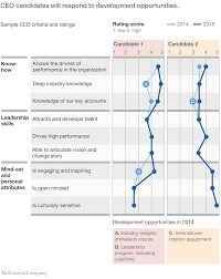 sample mckinsey resume ceo succession starts with developing your leaders mckinsey debiasing succession