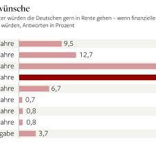 umfrage rentner möchten gerne im gfk umfrage jeder zweite deutsche will vor 60 in rente gehen welt