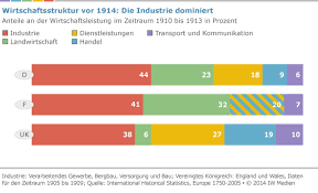 enorme unterschiede in deutschland bis deutschland wird zum industrieland wirtschaft und schule