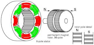 stepper motors ac motors electronics textbook