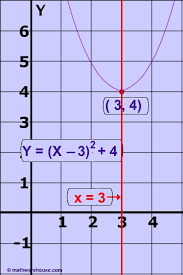 axis of symmetry of a parabola how to find axis from equation or