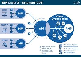 demystifying the common data environment planning u0026 building