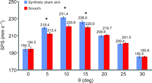 biomimetic shark skin design fabrication and hydrodynamic