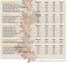 thanksgiving price comparison ugrocery