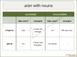 Countable And Uncountable Nouns Teaching How To Teach Countable And Uncountable Nouns Off2class