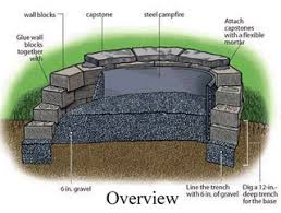 Easy Firepit Home Improvement What S An Easy Inexpensive Way To Make A