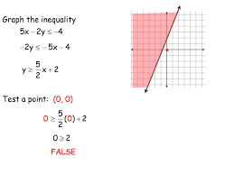 pap graphing linear and absolute value inequalities youtube