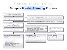 space planning program master planning uocpres