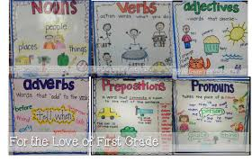 adjectives for thanksgiving for the love of first grade printable anchor charts are here