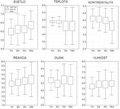 obr 7 porovnanie ekologických faktorov hodnotených skupín