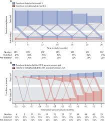 single agent tenofovir versus combination emtricitabine plus