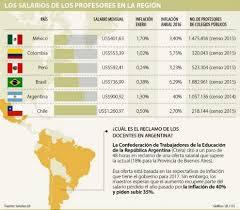 cuanto gana aproximadamente un maestro 2016 upcoming docentes de colombia tienen el segundo salario más bajo de la región