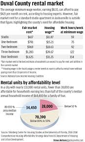 Average 1 Bedroom Rent Us New Report Highlights Housing Affordability Issues In Jacksonville