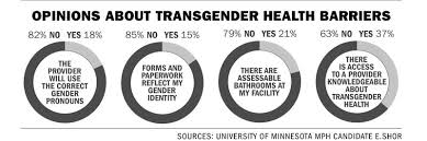 minnesota lgbtq health collaborative meets for the first time to