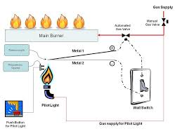 Fireplace Pilot Light - the physics of your fireplace chapelboro com