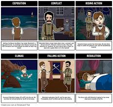 Design Your Own House Game by The Most Dangerous Game Summary Storyboard By Rebeccaray