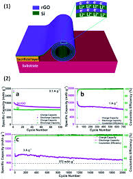 si ge b b dos la route recent progress of silicon composites as anode materials for
