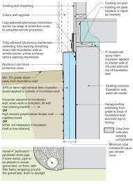 exterior insulation for existing foundation walls building