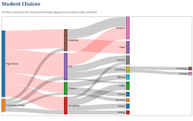 node js how to change alignment of nodes in a sankey diagram