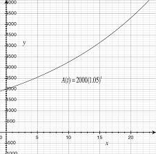 compound interest read algebra ck 12 foundation