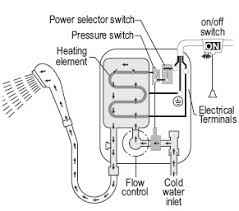 how an electric shower works and common electric shower faults