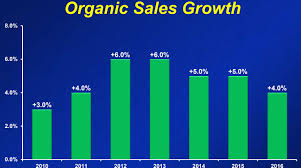 best buy quarterly sales best dividend stocks to buy now 122 years of big payouts