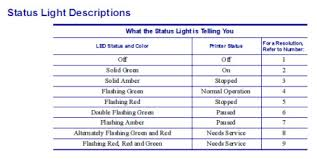 What Does A Flashing Red Light Mean Zebra Technologies G Series Gk Models Status Indicator Light