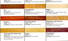 types of wood flooring a complete overview wood floors plus types