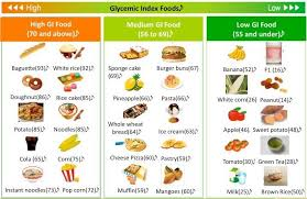 breakfast menu for diabetics tips to stick on low glycemic foods
