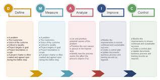 dmaic analysis free dmaic analysis templates