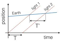 Speedof Light You U2013yes You U2013can Calculate The Speed Of Light Using Jupiter Wired