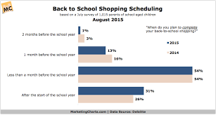 statistic tv show purchased on black friday at target back to stats 2015 updated marketing charts