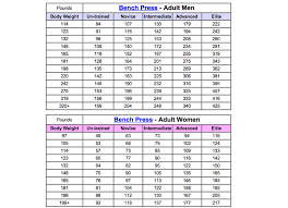 Bench Press Calculater Max Bench Chart Socialmediaworks Co