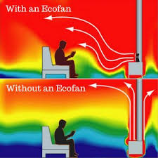 ecofan wood stove fan amazon com ecofan 812ambbx airmax large heat powered wood stove fan