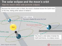 Wyoming how fast does the earth travel around the sun images Explainer what is a solar eclipse 0&amp