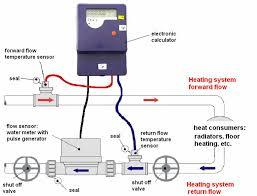 heat meters faq