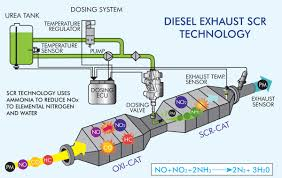 Ford Diesel Truck Exhaust Systems - the blue stuff the ins and outs of diesel exhaust fluid