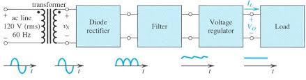 washing machine block diagram u2013 the wiring diagram u2013 readingrat net
