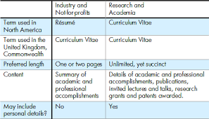 cv vs resume the differences term papers writers excelwings diference between resume and cv