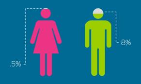 Color Blind Men Color Blindness By Beegeet Infogram