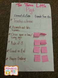 three little pigs writing paper memories made in first the three little pigs activities for we reviewed the info to check our understanding the chart allowed me and the kiddos to see what we knew and what we didn t really