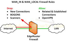 ubiquiti home network design edgerouter lite soho network firewall rules handymanhowto com