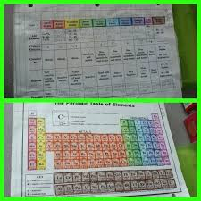 periodic table worksheet for middle periodic table coloring activity coloring the periodic table