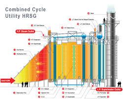 heat recovery steam generator hrsg