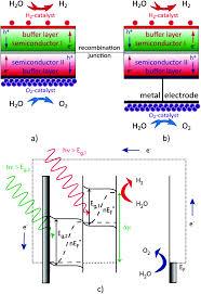 silicon based tandem cells novel photocathodes for hydrogen