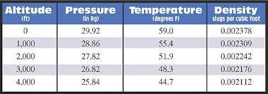 Density Table Avwxworkshops Com