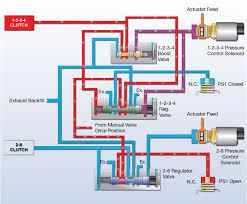 sonnax flow control how solenoid design influences clutch circuits