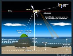 imagenes satelitales caracteristicas jason 2 uso de la altimetría satelital en observaciones oceánicas