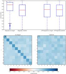 stability depends on positive autoregulation in boolean gene